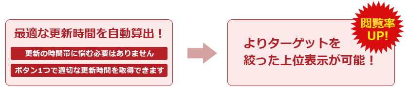 グルメサイトアップデートツールのタイムランクを使用