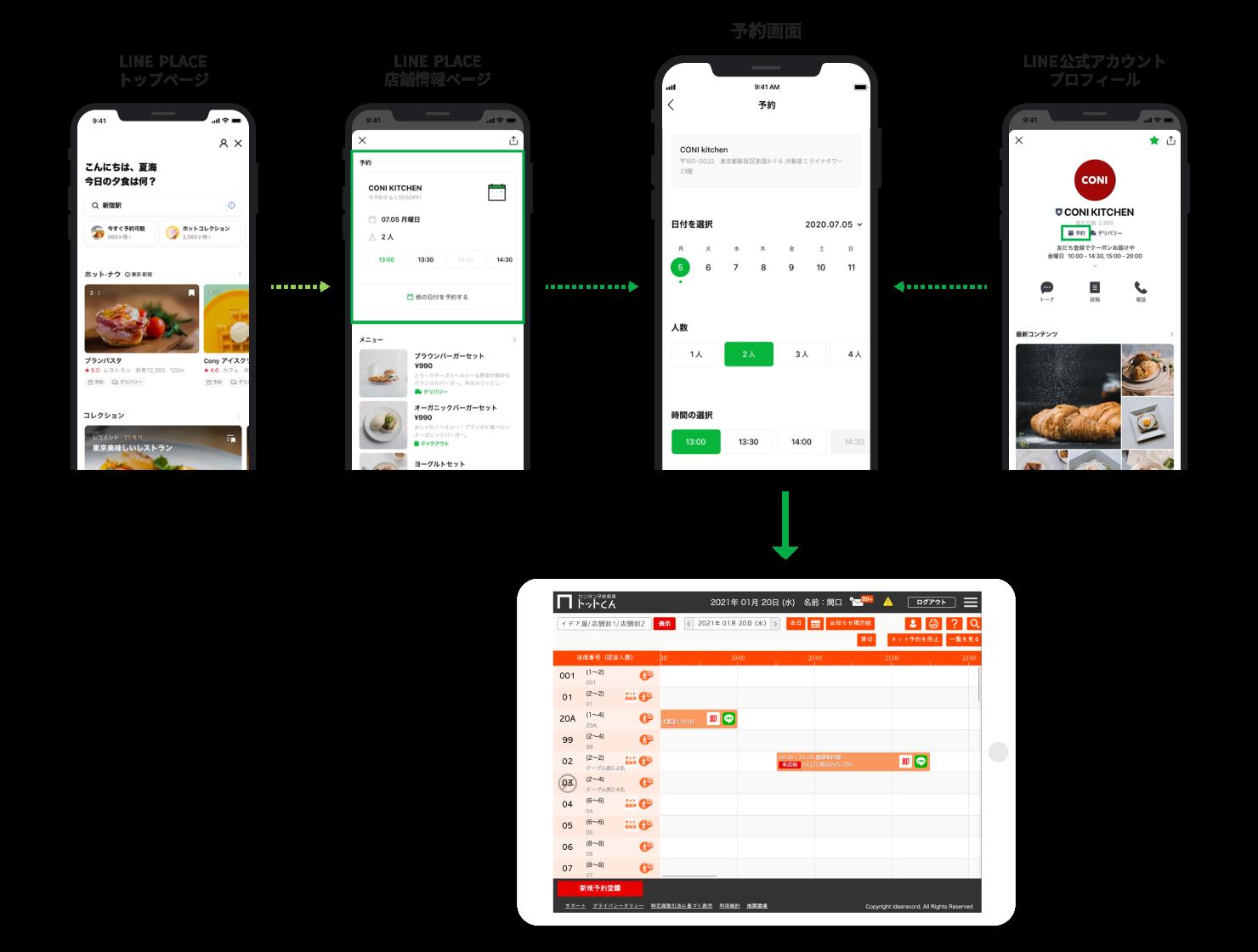 「LINEで予約/LINE PLACE」の空席情報をリアルタイムで反映しているので、適切なテーブルに自動的に登録されます。
