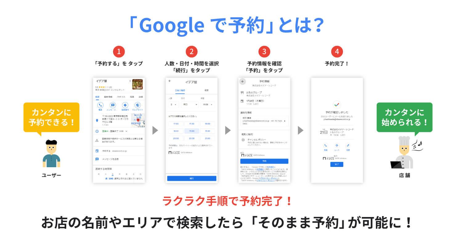 「Google で予約」の空席情報をリアルタイムで反映しているので、適切なテーブルに自動的に登録されます。